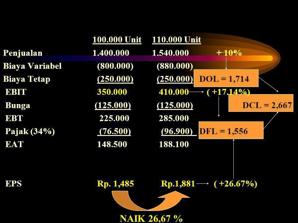 100.000 Unit 110.000 Unit Penjualan 1.400.000 1.540.000 + 10% Biaya Variabel (800.000) (880.000)