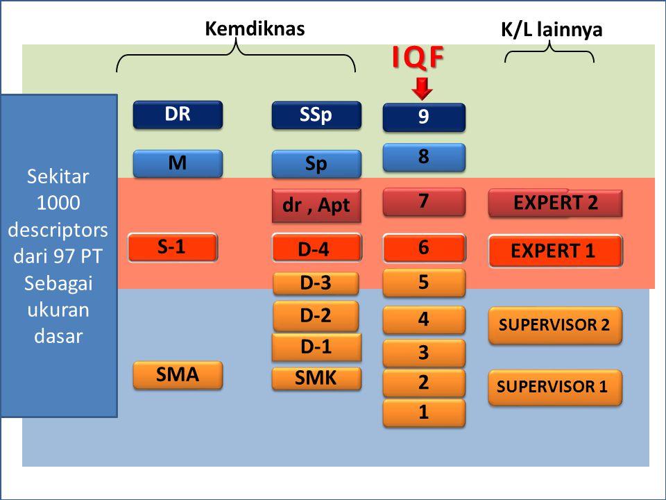 IQF Kemdiknas K/L lainnya DR SSp 9 Sekitar 1000 descriptors dari 97 PT