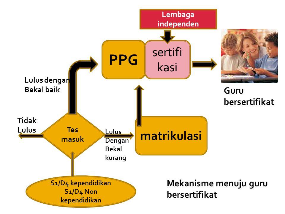 PPG sertifikasi matrikulasi Guru bersertifikat Mekanisme menuju guru