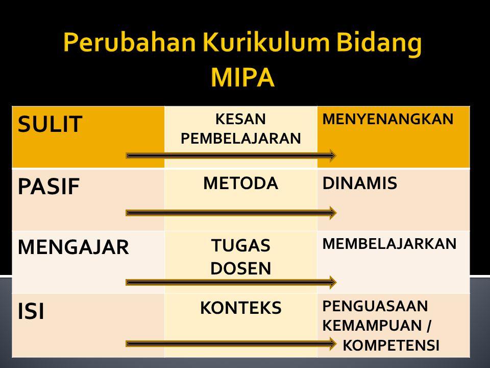 Perubahan Kurikulum Bidang MIPA