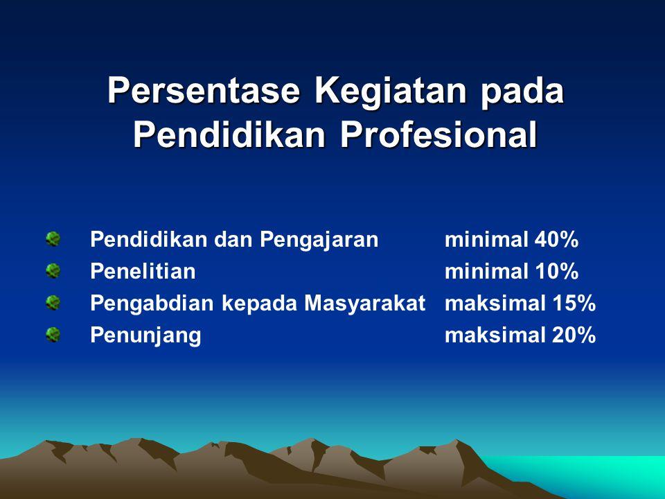 Persentase Kegiatan pada Pendidikan Profesional