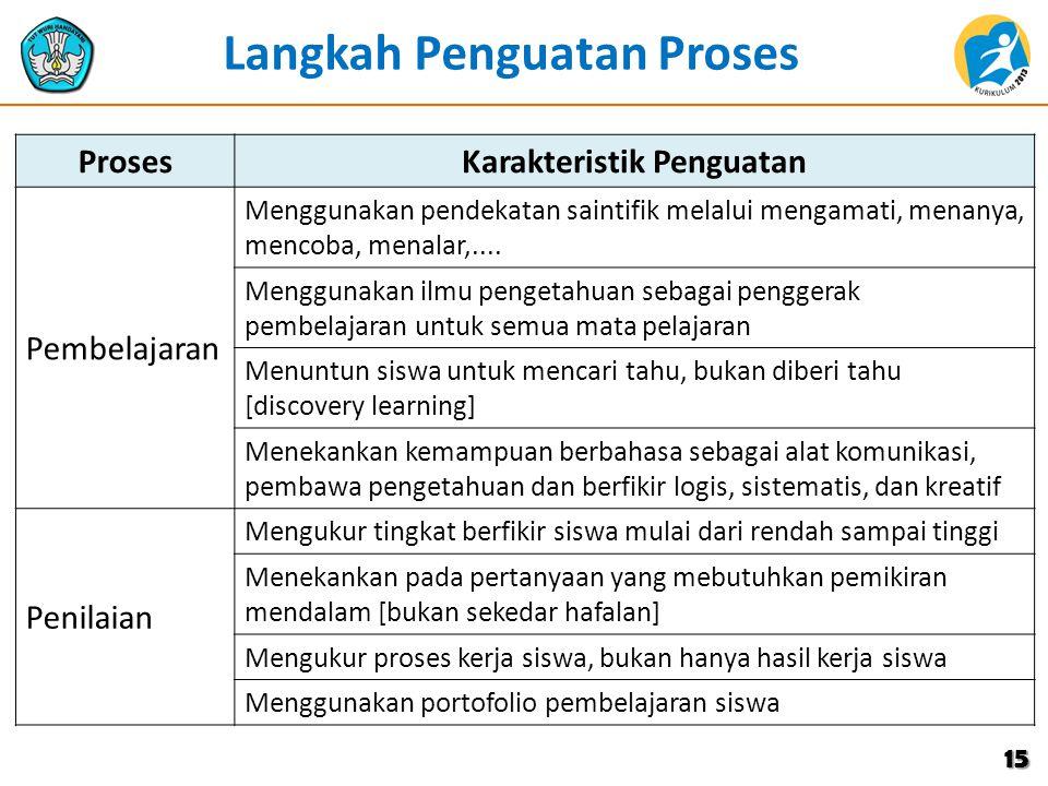 Langkah Penguatan Proses Karakteristik Penguatan
