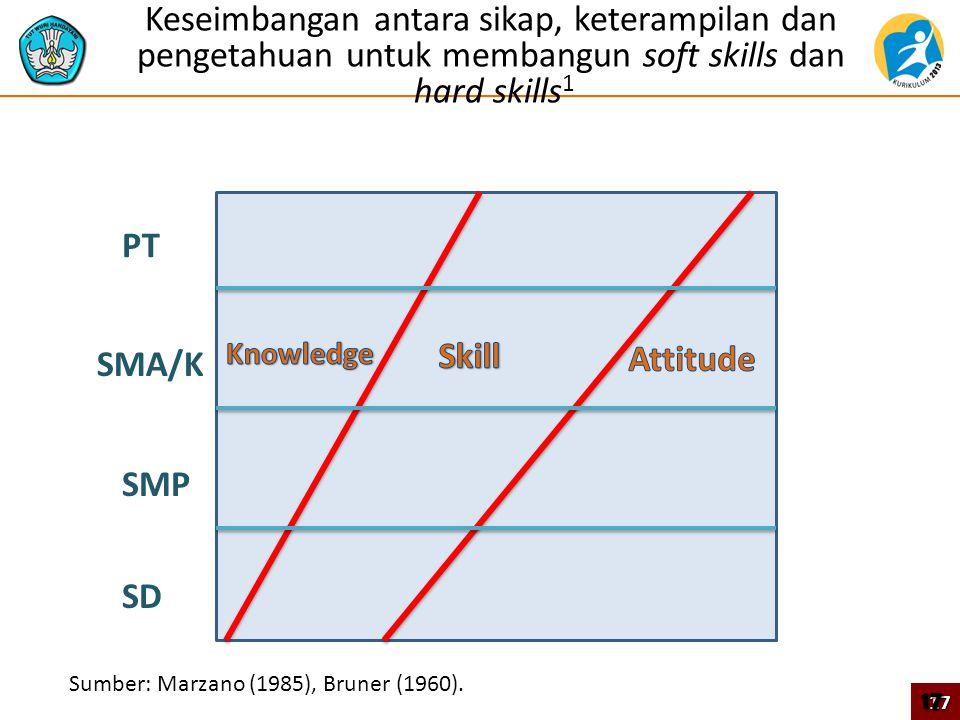 Keseimbangan antara sikap, keterampilan dan pengetahuan untuk membangun soft skills dan hard skills1