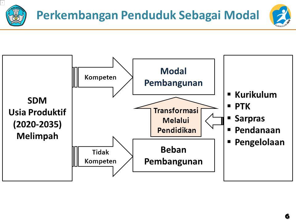 Perkembangan Penduduk Sebagai Modal