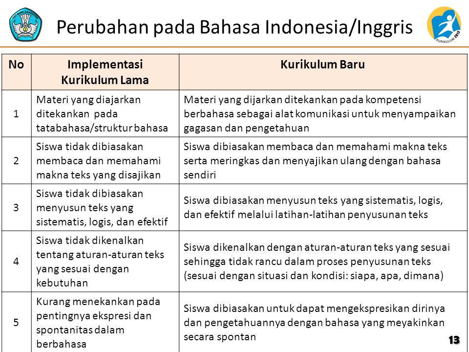 Perubahan pada Bahasa Indonesia/Inggris