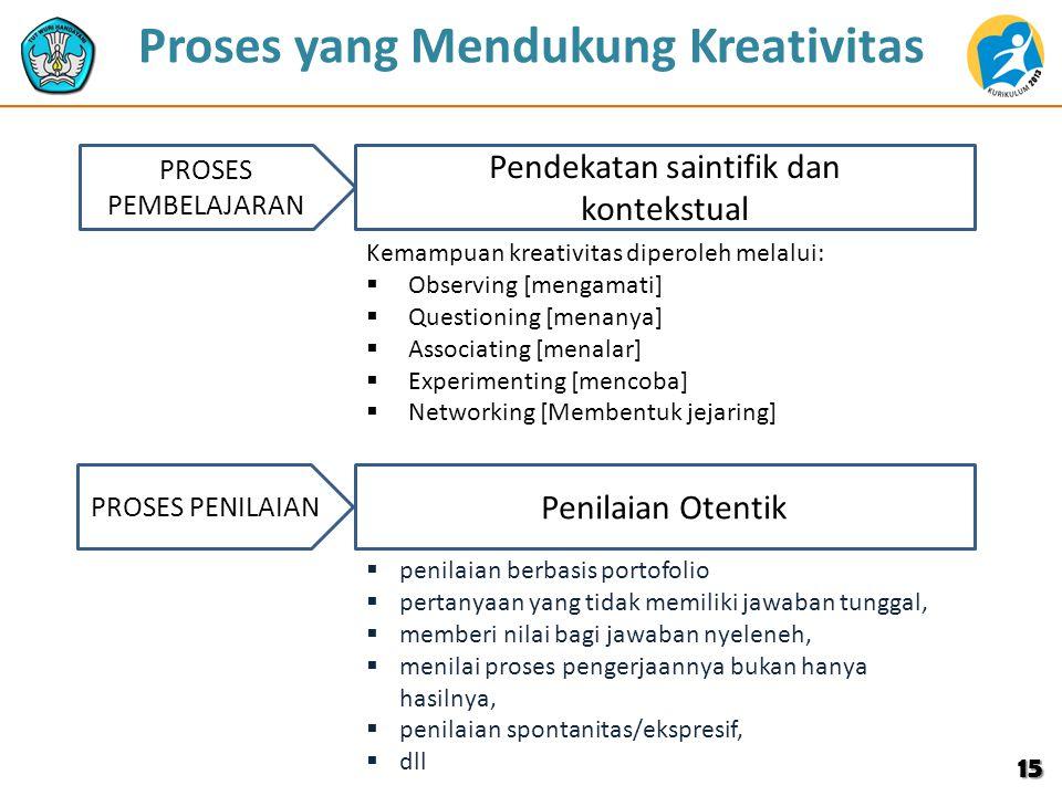 Proses yang Mendukung Kreativitas