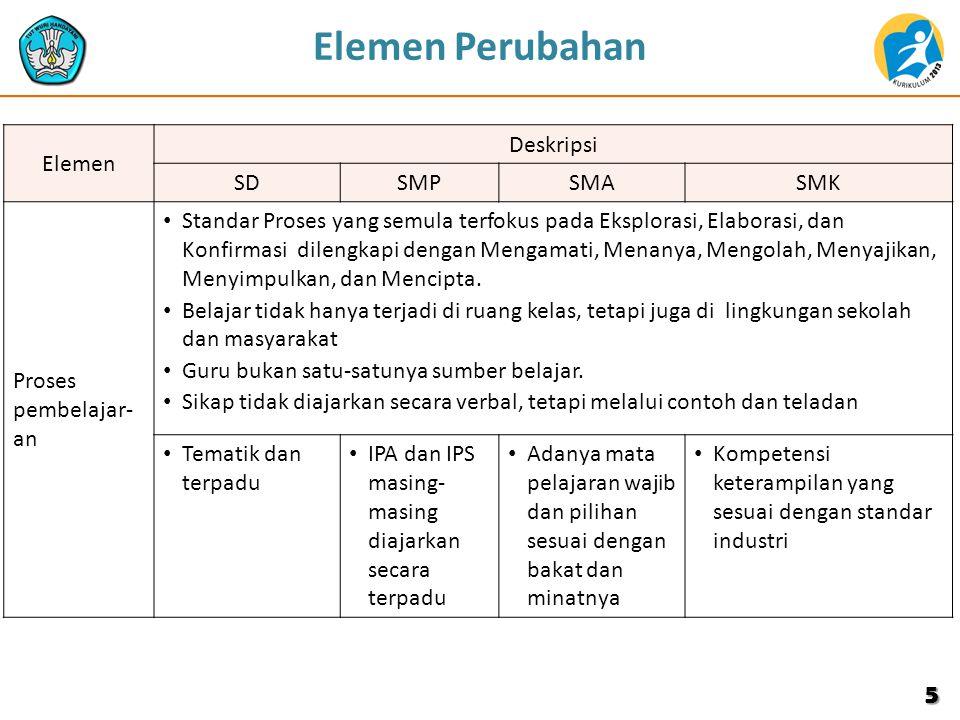 Elemen Perubahan Elemen Deskripsi SD SMP SMA SMK Proses pembelajar-an