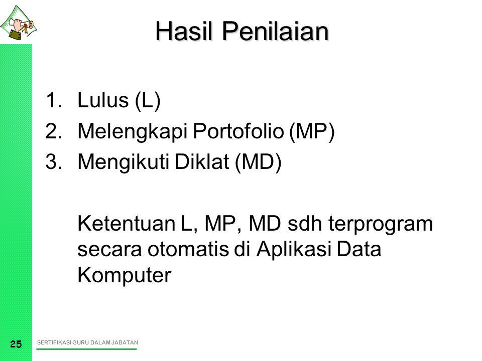 Hasil Penilaian Lulus (L) Melengkapi Portofolio (MP)