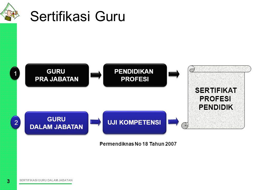 Sertifikasi Guru SERTIFIKAT PROFESI PENDIDIK GURU PRA JABATAN
