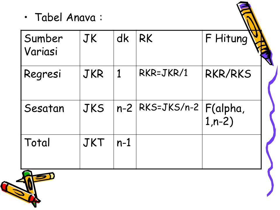 Tabel Anava : Sumber Variasi JK dk RK F Hitung Regresi JKR 1 RKR/RKS