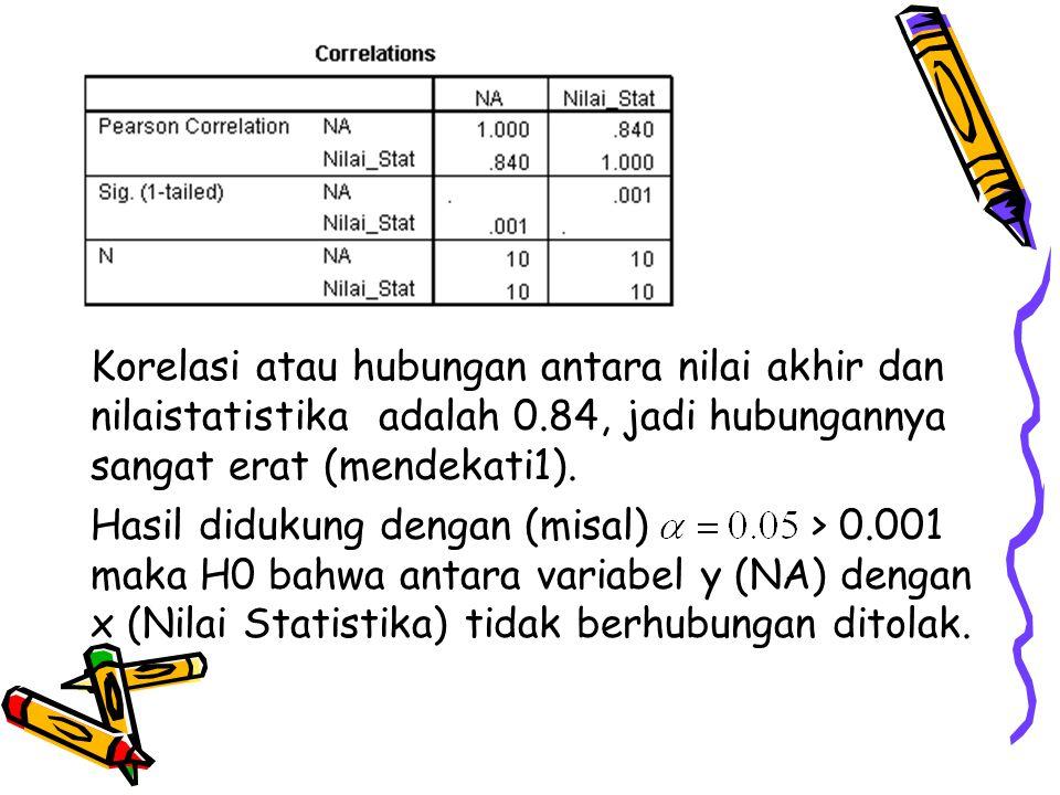 Korelasi atau hubungan antara nilai akhir dan nilaistatistika adalah 0