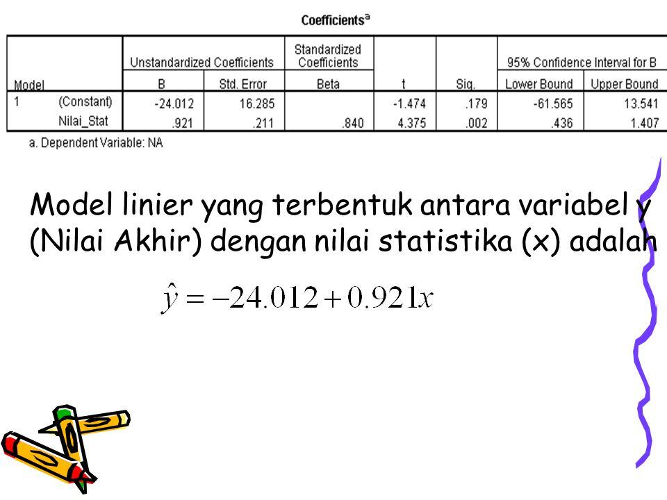 Model linier yang terbentuk antara variabel y (Nilai Akhir) dengan nilai statistika (x) adalah