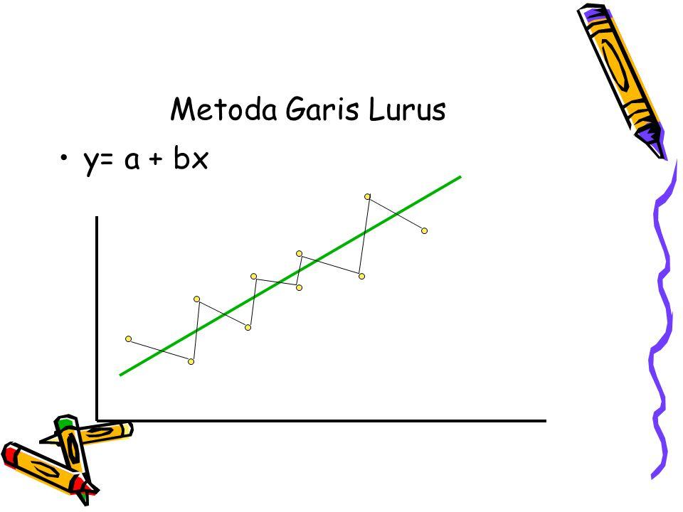 Metoda Garis Lurus y= a + bx