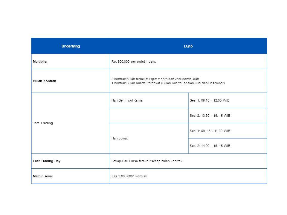 Underlying LQ45 Multiplier Rp. 500.000 per point indeks Bulan Kontrak