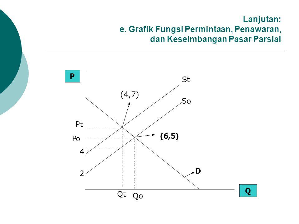 Lanjutan: e. Grafik Fungsi Permintaan, Penawaran, dan Keseimbangan Pasar Parsial