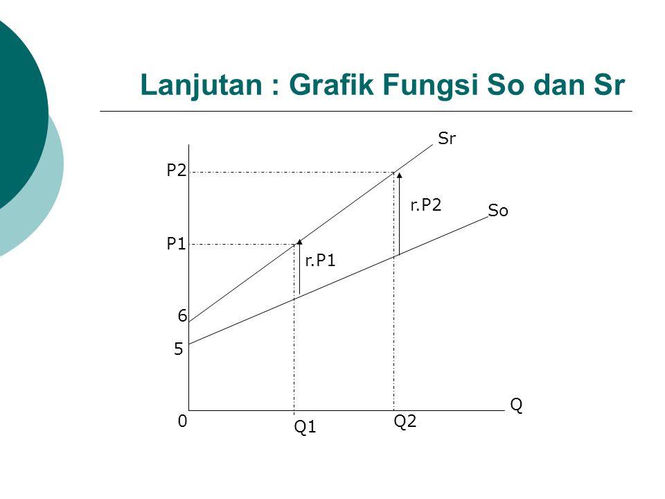 Lanjutan : Grafik Fungsi So dan Sr