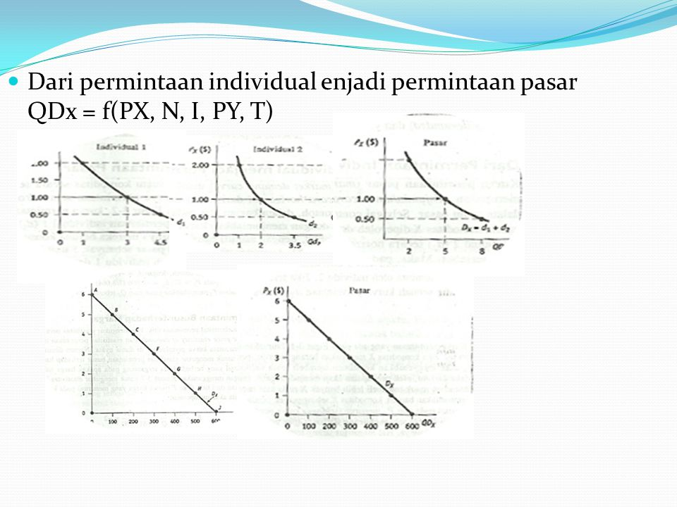Dari permintaan individual enjadi permintaan pasar QDx = f(PX, N, I, PY, T)