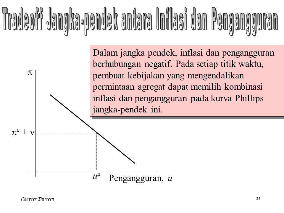 Tradeoff Jangka-pendek antara Inflasi dan Pengangguran