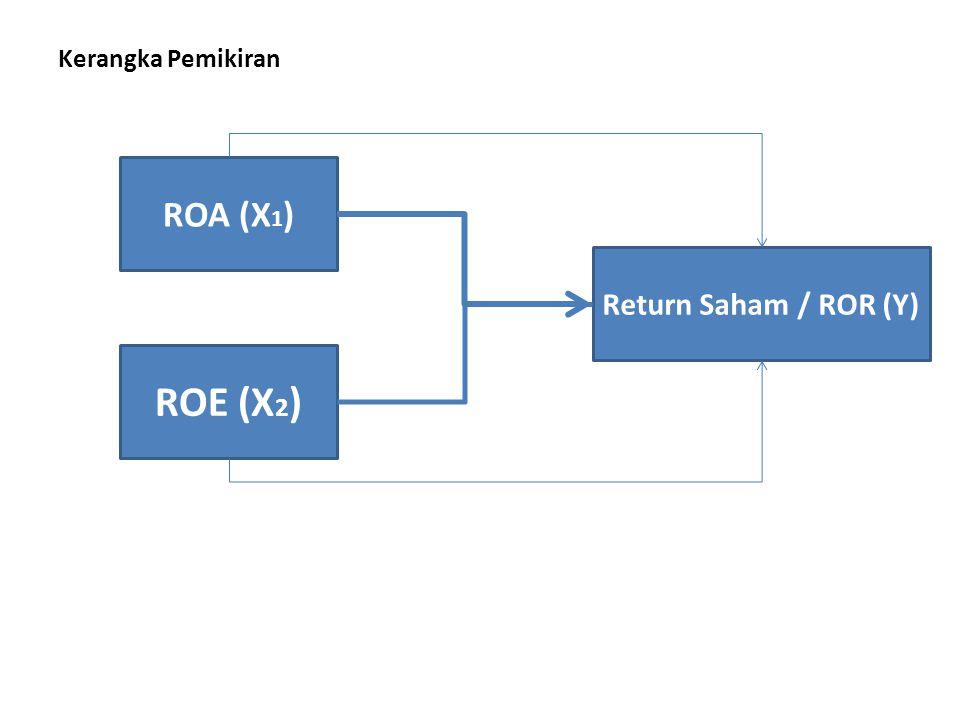 Kerangka Pemikiran ROA (X1) Return Saham / ROR (Y) ROE (X2)