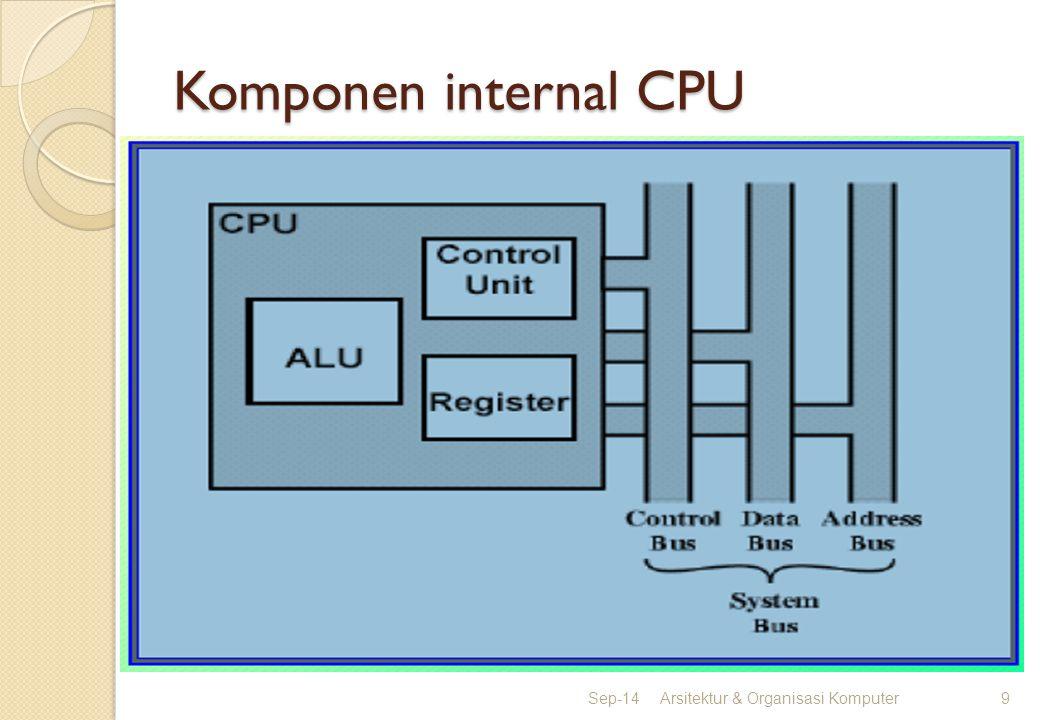 Komponen internal CPU Apr-17 Arsitektur & Organisasi Komputer