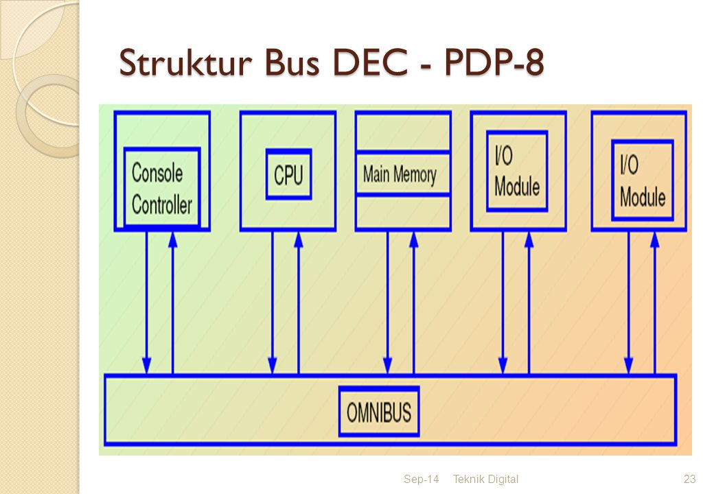 Struktur Bus DEC - PDP-8 Apr-17 Teknik Digital