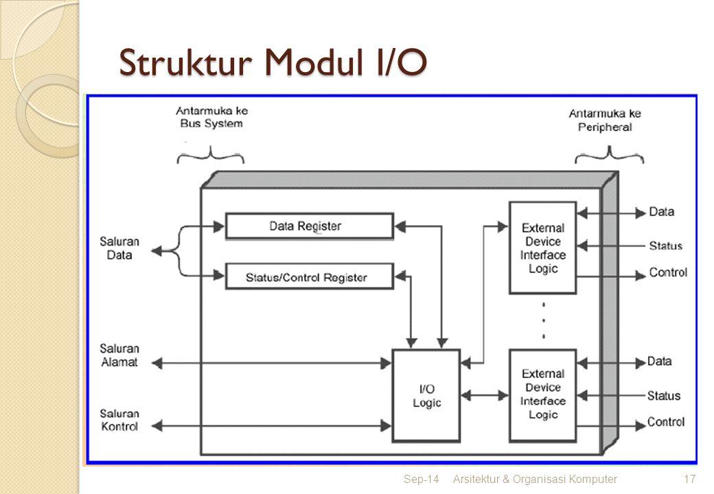 Struktur Modul I/O Apr-17 Arsitektur & Organisasi Komputer