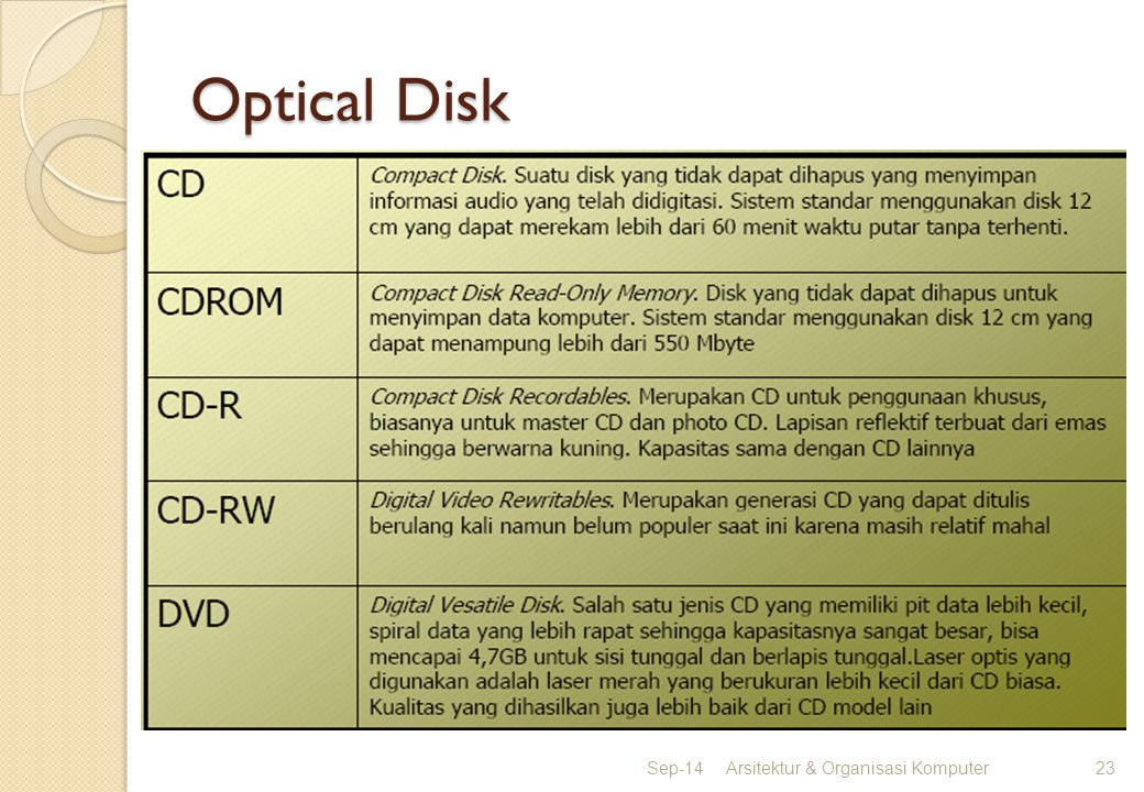 Optical Disk Apr-17 Arsitektur & Organisasi Komputer