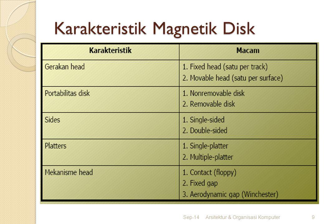 Karakteristik Magnetik Disk
