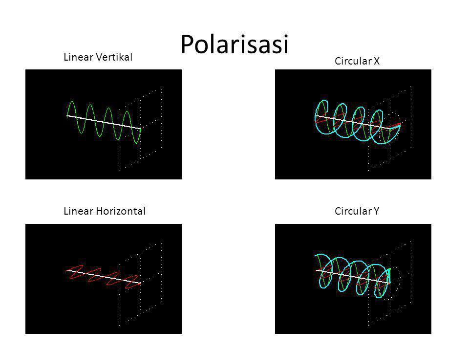 Polarisasi Linear Vertikal Circular X Linear Horizontal Circular Y
