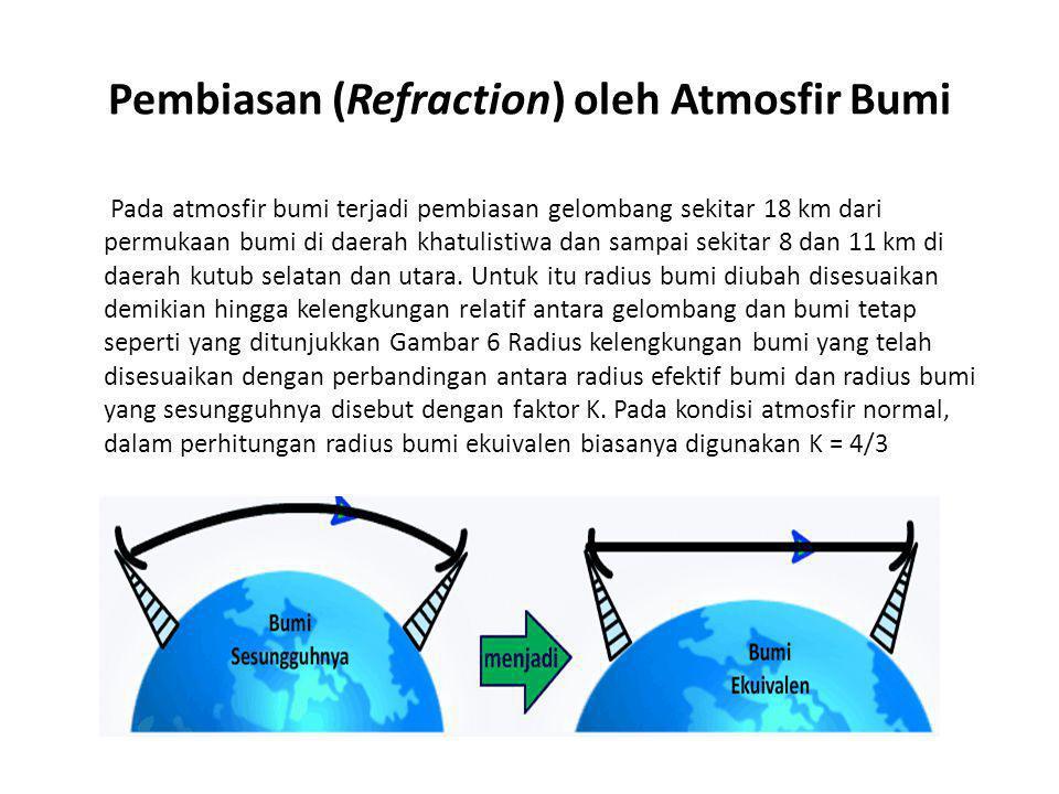 Pembiasan (Refraction) oleh Atmosfir Bumi