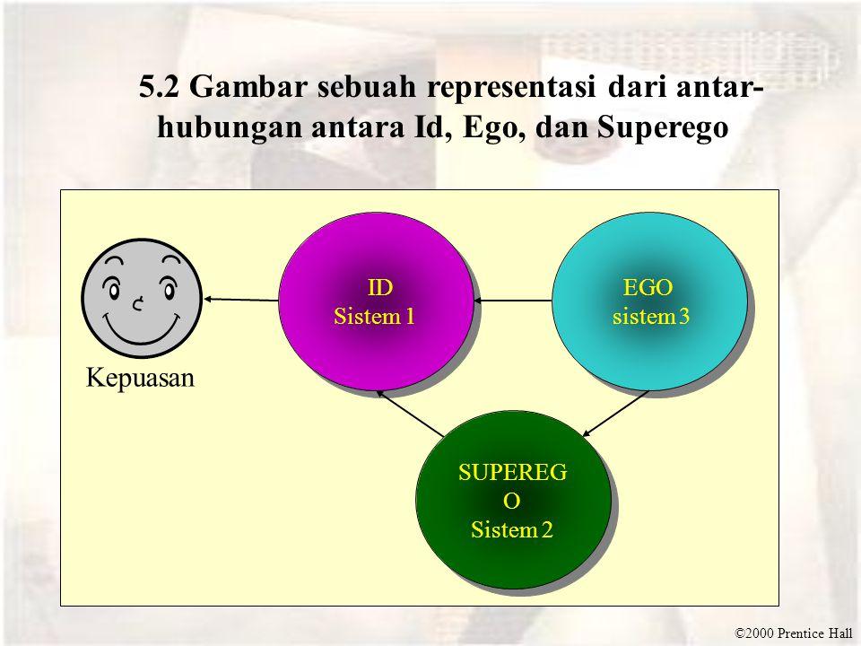 5.2 Gambar sebuah representasi dari antar-hubungan antara Id, Ego, dan Superego