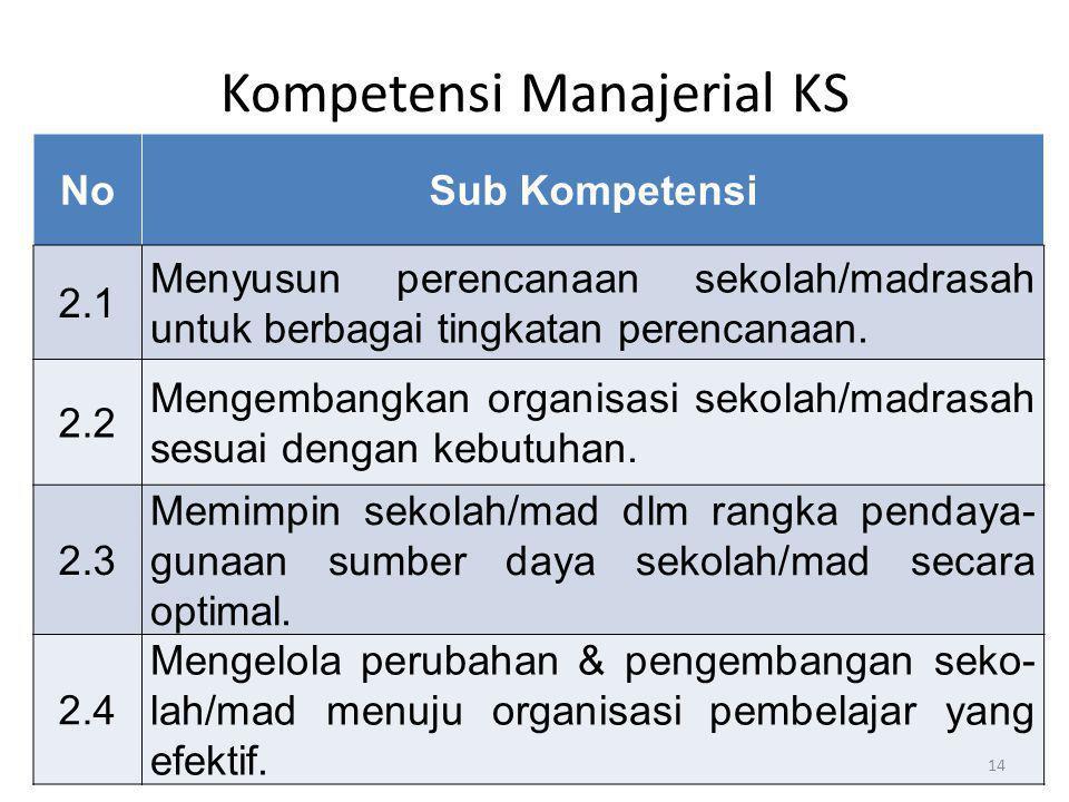 Kompetensi Manajerial KS