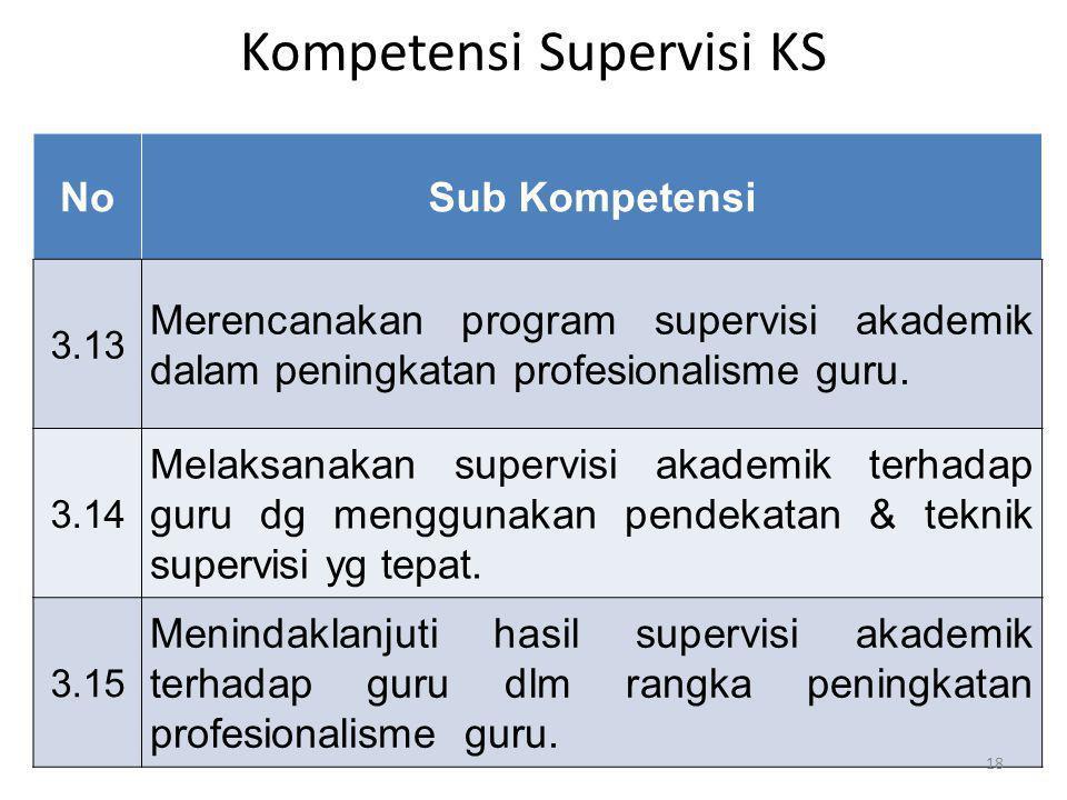 Kompetensi Supervisi KS