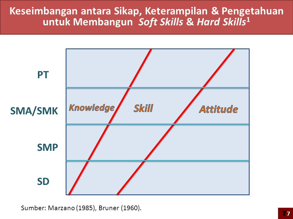 Keseimbangan antara Sikap, Keterampilan & Pengetahuan untuk Membangun Soft Skills & Hard Skills1
