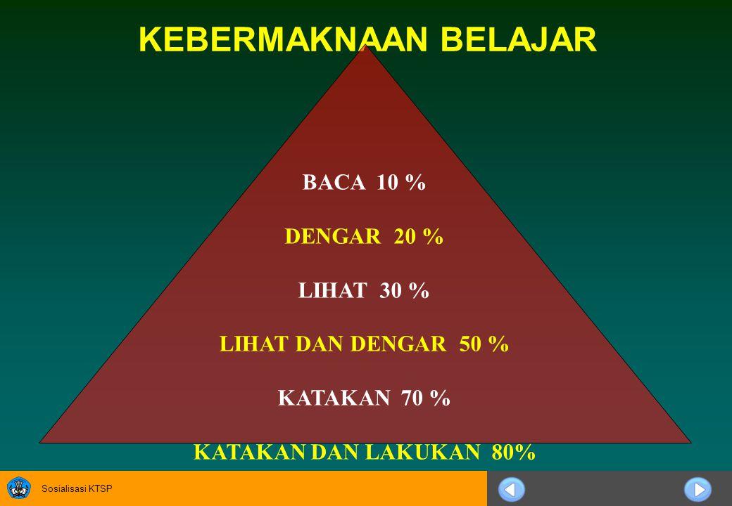 KEBERMAKNAAN BELAJAR BACA 10 % DENGAR 20 % LIHAT 30 %