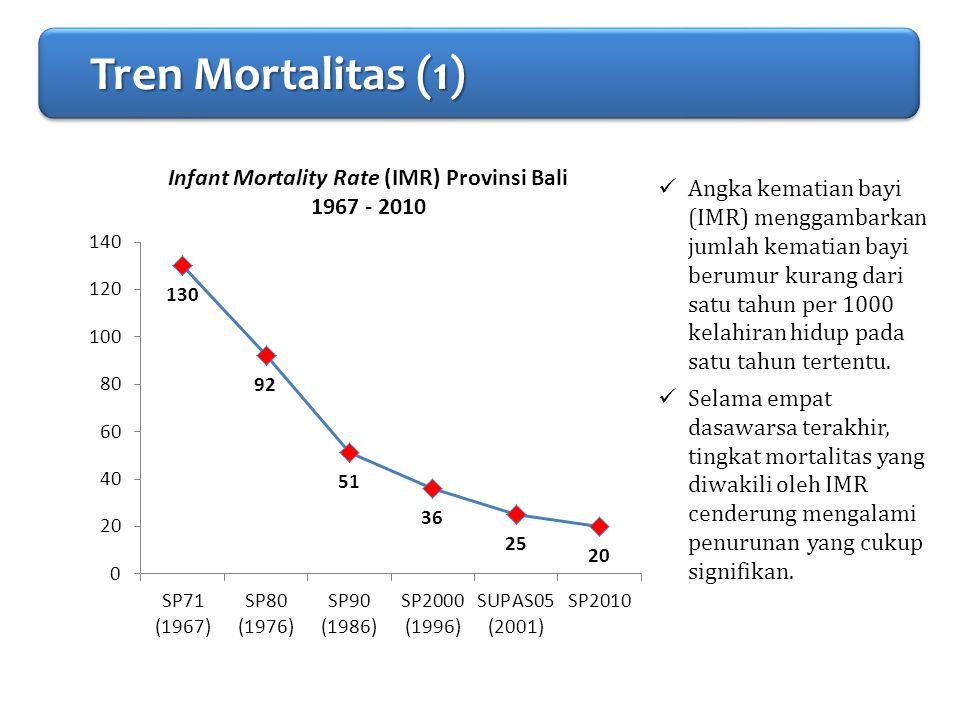 PENDAHULUAN Tren Mortalitas (1)