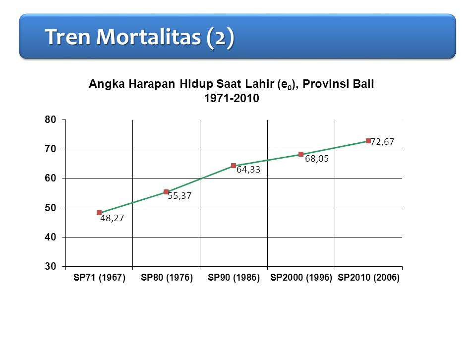 PENDAHULUAN Tren Mortalitas (2)