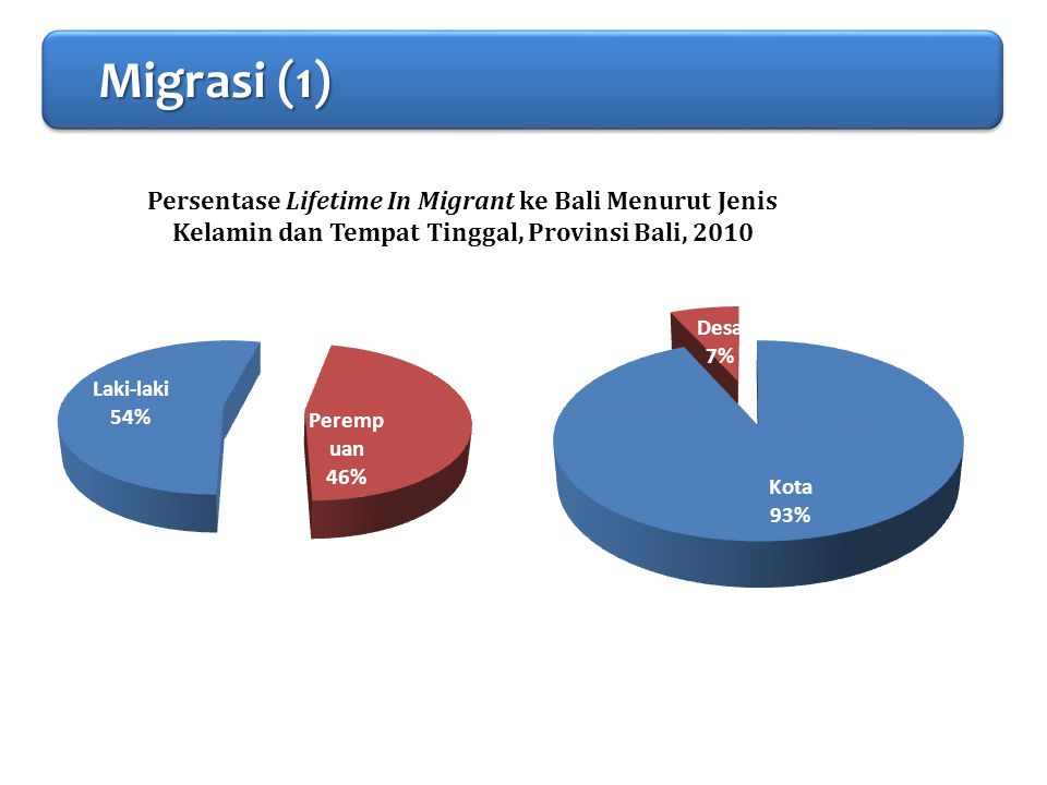 PENDAHULUAN Migrasi (1)