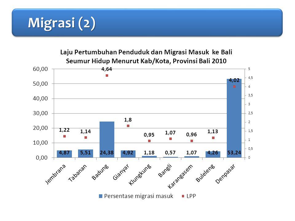 PENDAHULUAN Migrasi (2)