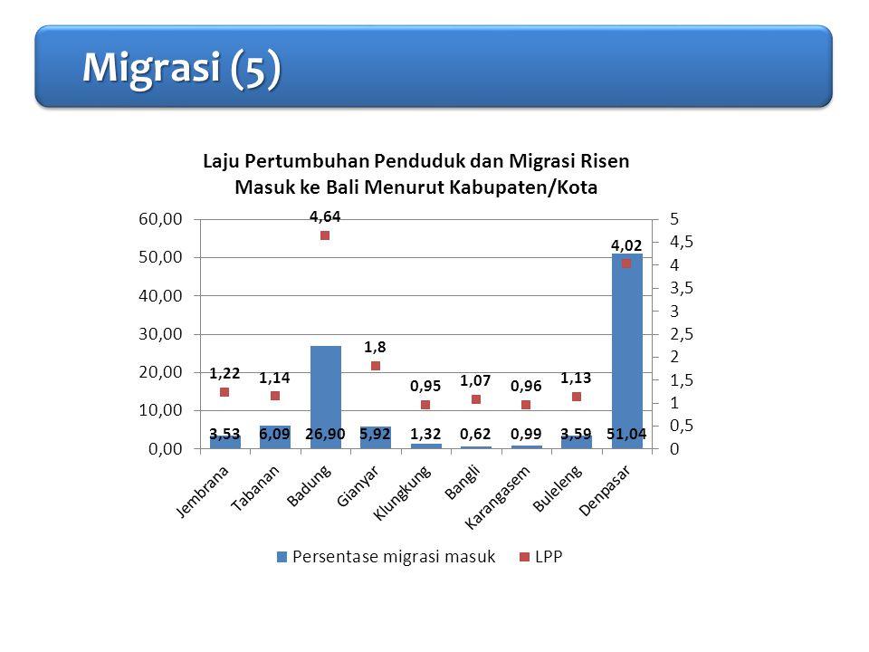 PENDAHULUAN Migrasi (5)