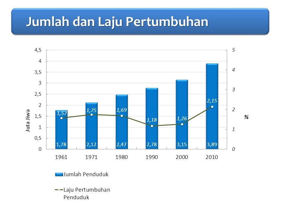 PENDAHULUAN Jumlah dan Laju Pertumbuhan