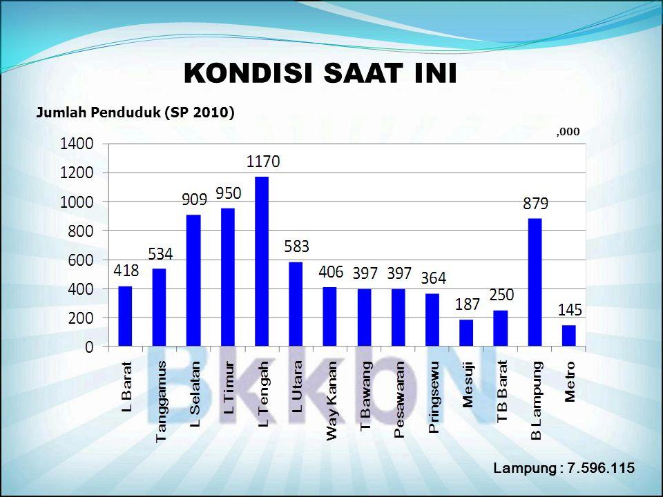 KONDISI SAAT INI Jumlah Penduduk (SP 2010) ,000 Lampung : 7.596.115
