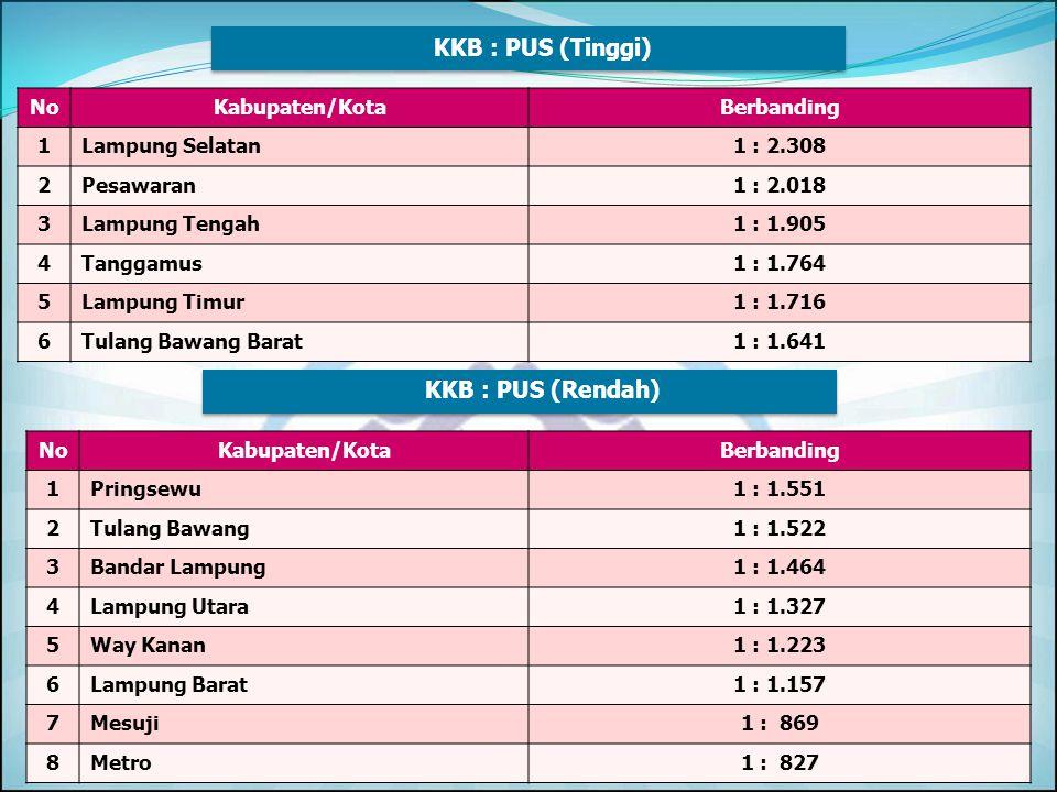 KKB : PUS (Tinggi) KKB : PUS (Rendah) No Kabupaten/Kota Berbanding 1