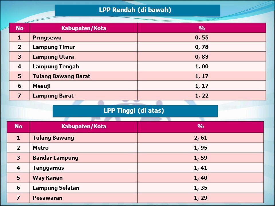 LPP Rendah (di bawah) LPP Tinggi (di atas) No Kabupaten/Kota % 1