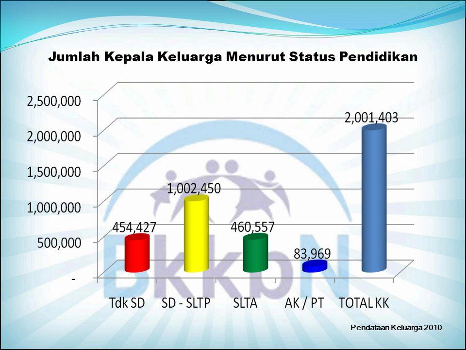 Jumlah Kepala Keluarga Menurut Status Pendidikan