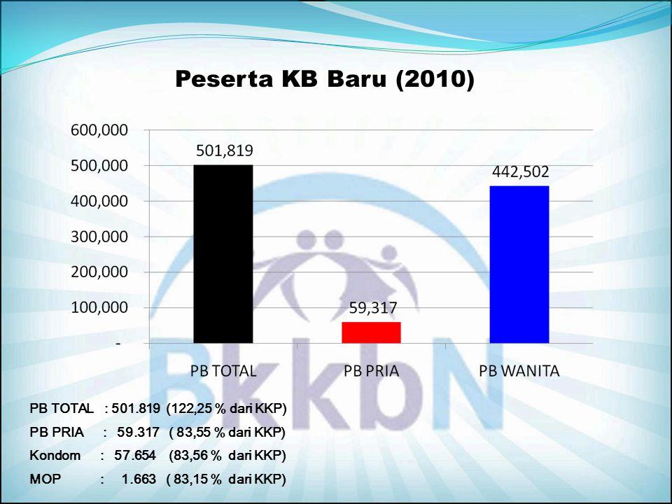 Peserta KB Baru (2010) PB TOTAL : 501.819 (122,25 % dari KKP)