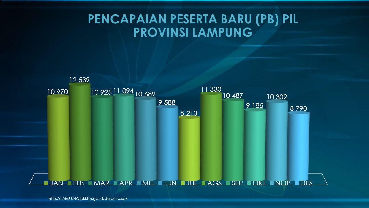 PENCAPAIAN PESERTA BARU (PB) PIL PROVINSI LAMPUNG