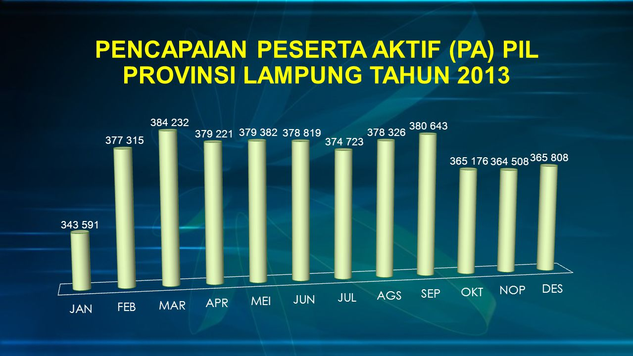 PENCAPAIAN PESERTA AKTIF (PA) PIL PROVINSI LAMPUNG TAHUN 2013
