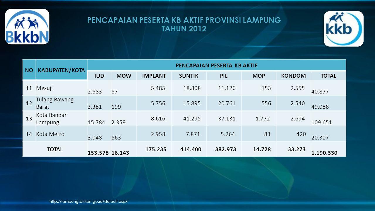 PENCAPAIAN PESERTA KB AKTIF PROVINSI LAMPUNG TAHUN 2012
