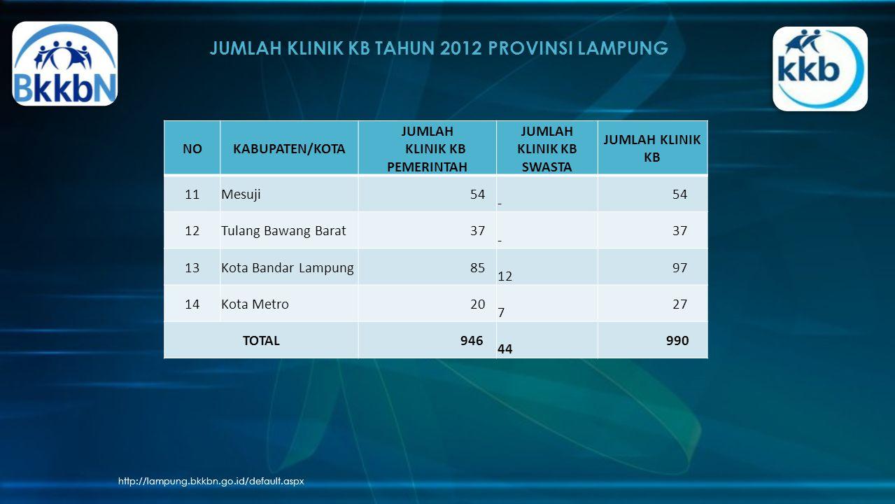 JUMLAH KLINIK KB TAHUN 2012 PROVINSI LAMPUNG